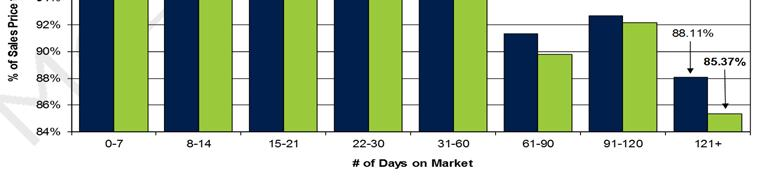 3 0 10 20 30 40 50 60 70 80 90 # of Days on Market NUMBER OF NEW LISTINGS, NEW, AND ACTIVE LISTINGS Washington, DC January 2011-Current NUMBER OF NEW LISTINGS, AND ACTIVE LISTINGS There were 1,249