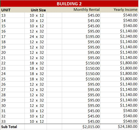 BUILDING 2 SIZE & RENT ROLL DETAILED FEATURES 5 Units Built Size Exterior
