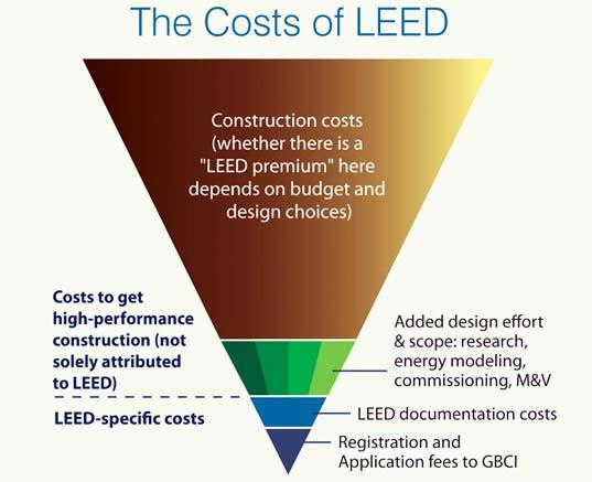 LEED for Homes Green