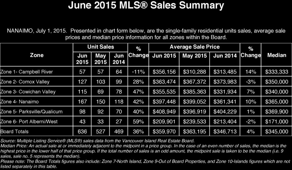 MLS Sales Summary Copies of archived Statistics are available at our website. Go to www.vireb.