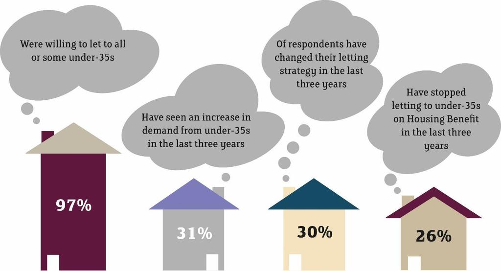 Figure 2.1: Is there a particular tenant group that you mainly rent to? (please tick one) 10 Others 12% Families 12% I don't have a main target group 37% Young professional 29% Students 10% 2.2. Demand from under-35s In general, under-35s represented an important source of demand for most landlords.