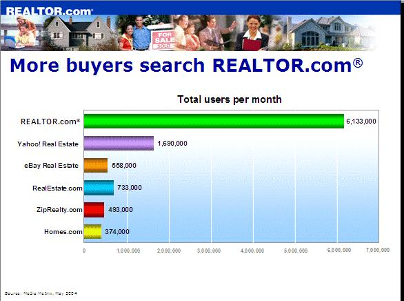 Featured Home Program on Realtor.com Do you want your home viewed 20x more often than your competitor s on the internet s most important real estate site?