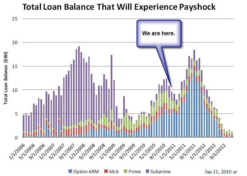 Where we are: toxic loans lingering 14