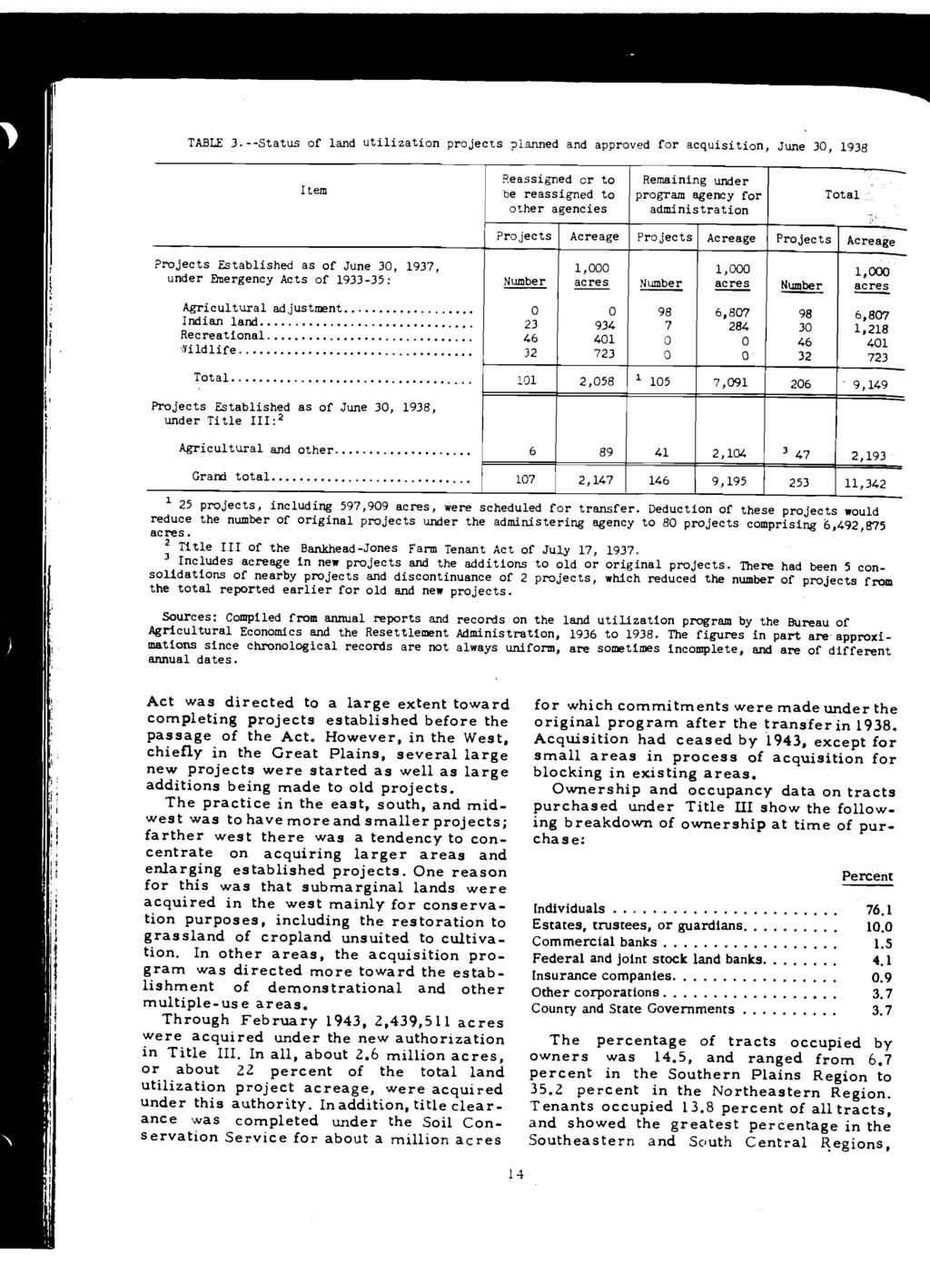 TABLE 3 --Status of land utilization projects 1anned and approved for acquisition June 30, 1938 Item Reassigned or to be reassigned to other agencies Remaining under program agency for administration