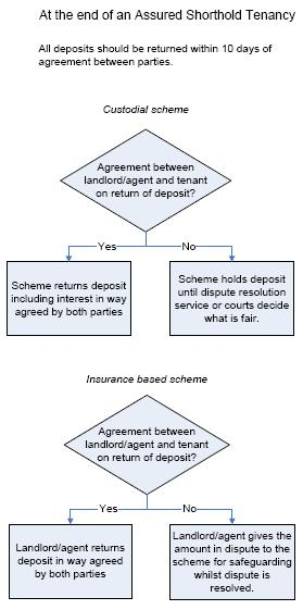 Figure 1: The simplified process of using a Tenancy Deposit Scheme As the rent must be below 25,000 for it to qualify for an assured shorthold