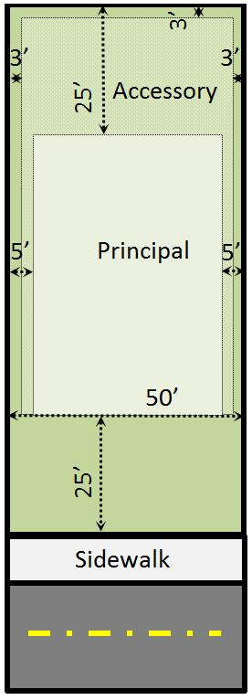 Figure 3.3 Typical MDR Zoning District Area / Design Features - Single Family Detached Dwelling Example (Abutting Lots Not Developed) (Not Drawn to Scale) Figure 3.
