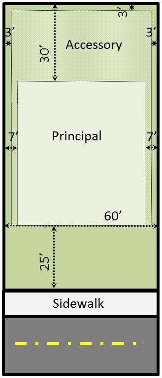Figure 3.1 Typical LDR Zoning District Area / Design Features - Single Family Detached Dwelling Example (Abutting Lots Not Developed) (Not Drawn to Scale) Figure 3.
