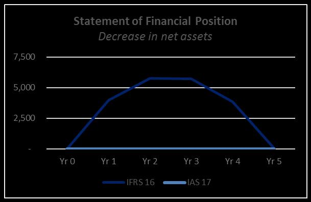 Impact on net assets IFRS 16 versus IAS 17 Total assets Total liabilities Significant impact on entities with material offbalance sheet leases.