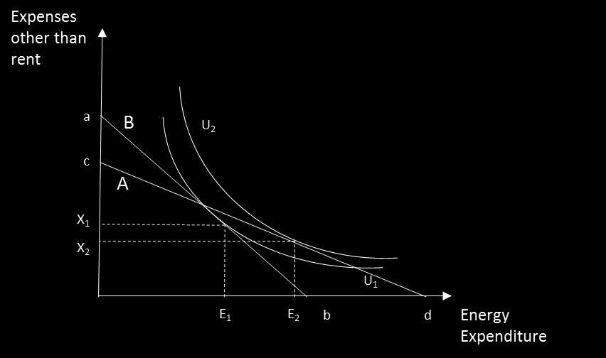 budget constraint ab and marginal cost of energy given by a/b. Selecting the more efficient unit results in a decrease in energy expenditures from e2 to e1.