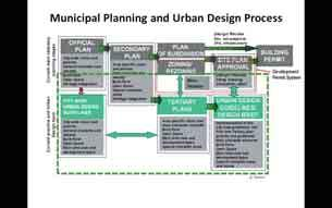 In the last few years an additional design review tool has been adopted in Ontario - Design Review Panels.
