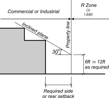 Commercial, Office, and Industrial Zones -21 - Standards for Specific Commercial, Office and Industrial Zones A. Daylight plane requirement Commercial, Office and Manufacturing / Warehousing zones.