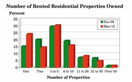 3.4 How many rented residential properties do you currently have in your portfolio? (Q.