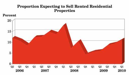 3.5 In the next 12 months, do you expect to sell some or all of your let residential properties? If YES, why? (Q.5 & Q.