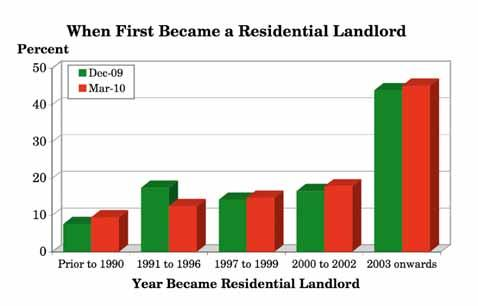 3.6 How long ago did you first become a (Buy to Let) residential investment landlord? (Q.