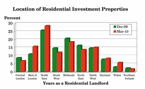 3.7 Where are your residential investment properties located? (Q.