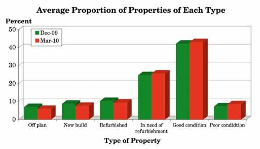 3.8 What proportion of the residential properties you have bought are of each type? (Q.