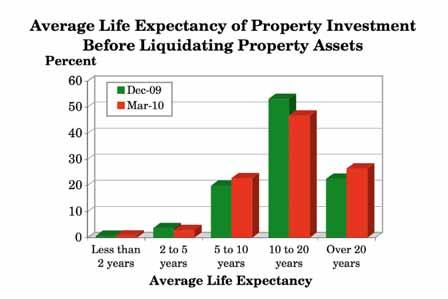 3.10 From original acquisition time, what do you expect to be the average life expectancy of your property investment before you liquidate your property assets? (Q.