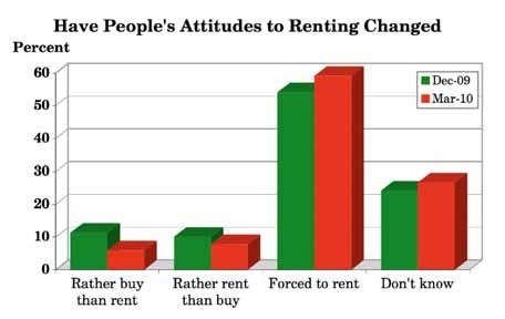 3.14 Do you feel people s attitudes to renting have changed? (Q.