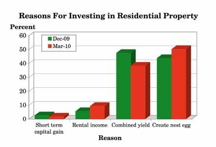 3.15 Why did you first decide to invest in residential property? (Q.