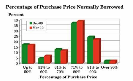 3.17 What percentage of the purchase price of a buy to let property do you normally borrow from a lender? (Q.
