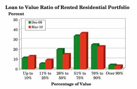 3.18 What is the approximate overall loan to value ratio of your rented residential portfolio? (Q.