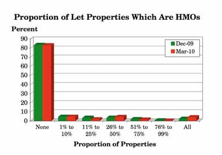 3.20 What proportion of properties you let are Houses in Multiple Occupation (HMOs), i.e. houses occupied by 3 or more unrelated tenants? (Q.