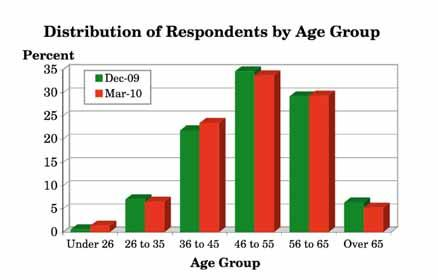 3.2 How old are you? (Q.2) More than a third of respondents (34%) were aged between 46 and 55 with almost three out of ten (29%) being aged between 56 and 65.