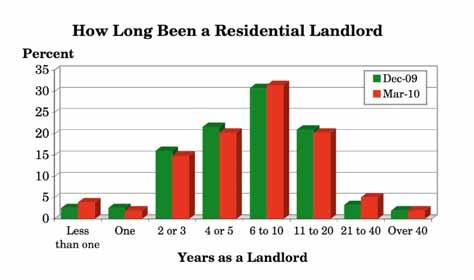3.3 For how many years have you been a residential landlord? (Q.