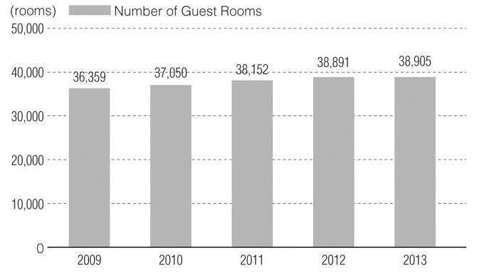 <Change in the Number of Guest Rooms in Okinawa Prefecture Lodging Facilities> Source: Lodging Facility Field Survey by Okinawa Prefecture It is thought that tourism promotion measures by the