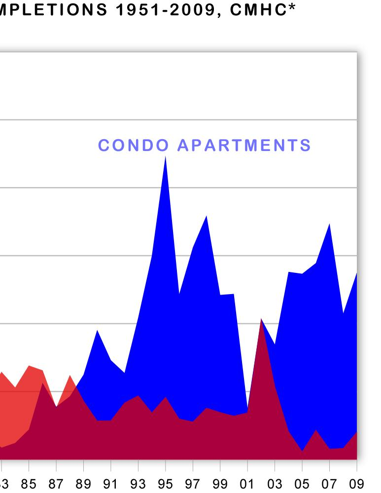 Condos account for two-thirds