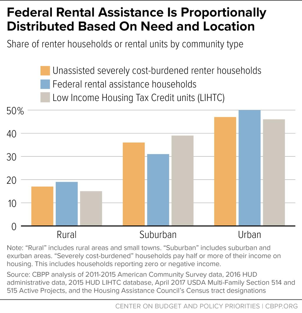 FIGURE 2 Units developed using the Low Income Housing Tax Credit (LIHTC), the nation s primary source of funds for the creation of affordable rental housing, are slightly more concentrated in