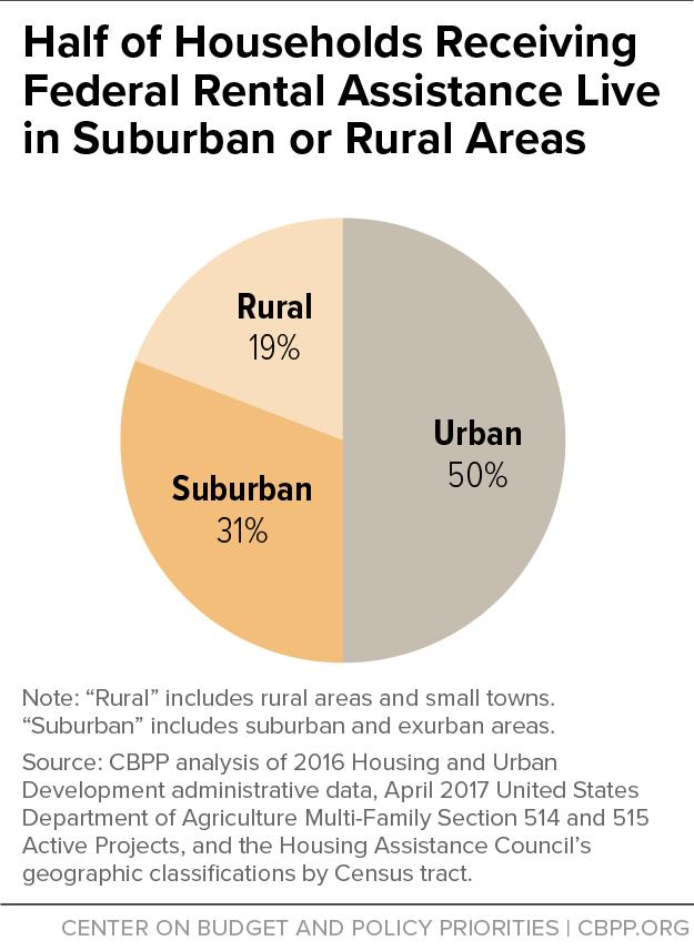 Despite the agency s name, 47 percent of all HUD-assisted households reside in suburban and rural areas.