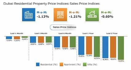21% m-o-m and also decreased 7.19% y-o-y. Villa sales prices registered a decrease in August 2018. Prices decreased 0.60% m-o-m and also decreased 8.31% y-o-y.
