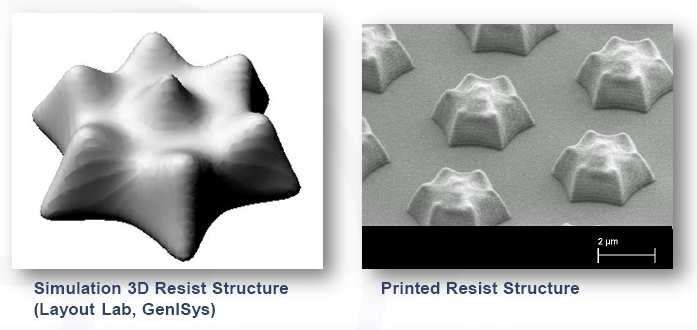 3D Resist Modelling Resist model parameter require fitting to experimental data (resist contrast curve, DRM, resist profiles) of actual