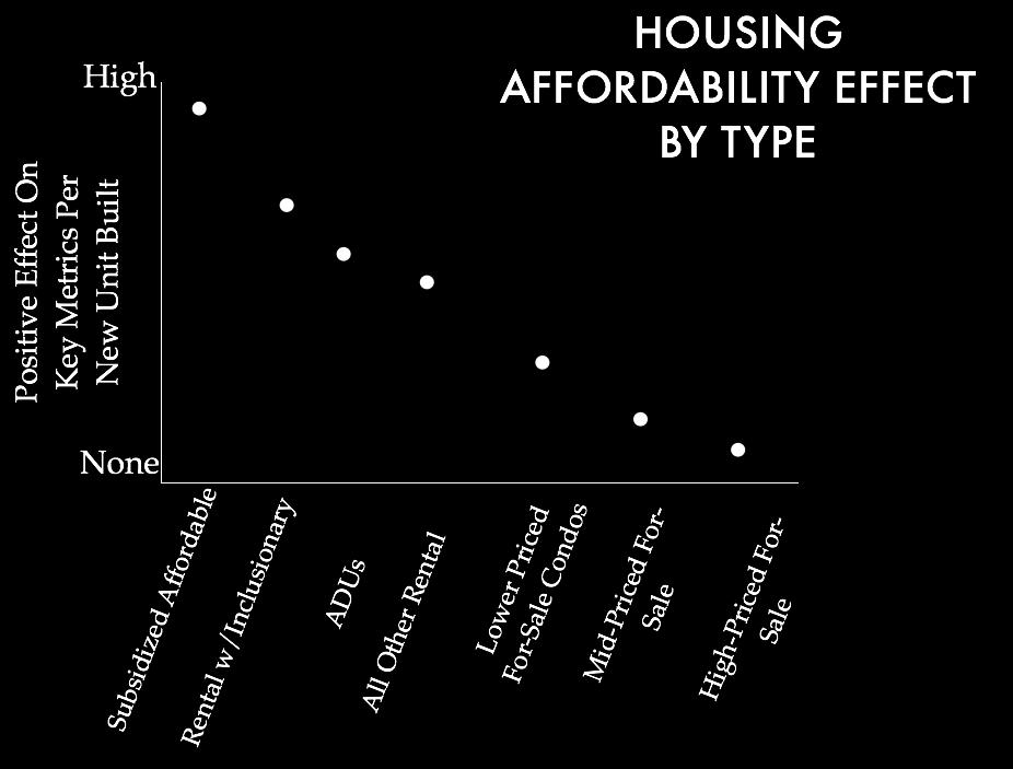 The types of housing shown above are only some of the categories that warrant consideration - distinction could also be made by dense infill vs.