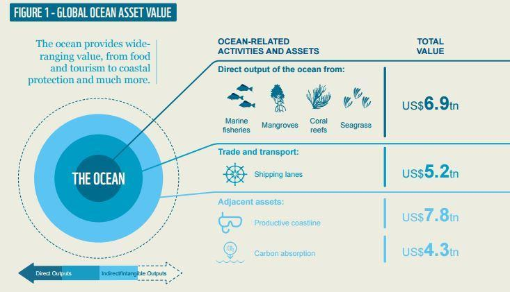 oceans-based economy is estimated at between USD 3-6 trillion/year (WWF,