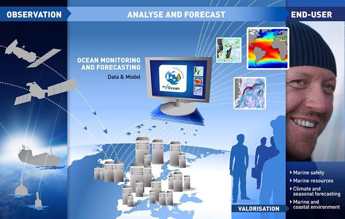 The European context: EU s initiatives on Marine Data COPERNICUS MARINE ENVIRONMENT MONITORING SERVICE provides regular and systematic