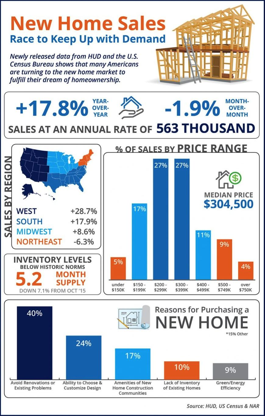 New Home Sales Race to Keep