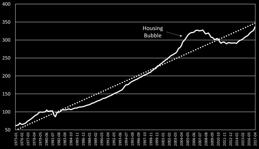 Before considering current patterns, it is important to keep in mind the housing bubble that was a major factor in the Great Recession.