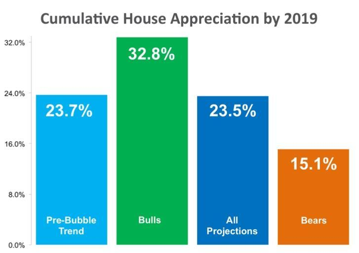 The results of their latest survey: Values appreciated by 4.8% in 2014 Cumulative appreciation will be 23.