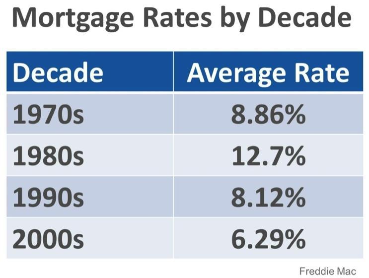WHERE ARE MORTGAGE INTEREST RATES HEADED? One thing seems certain: we aren t likely to see average 30-year fixed mortgage rates return to the historic lows experienced in 2012.
