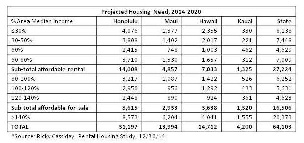 Housing Needs (continued) The following data is drawn from the Hawaii Consolidated