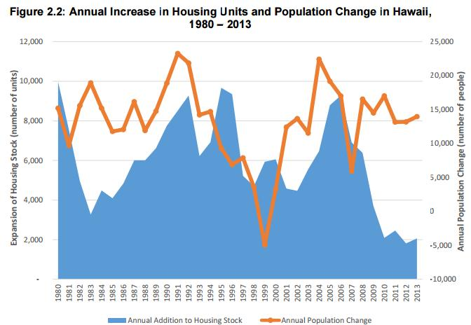 Housing Needs (continued) The increase in Hawaii s housing stock needs to be compared with the population increase over time.
