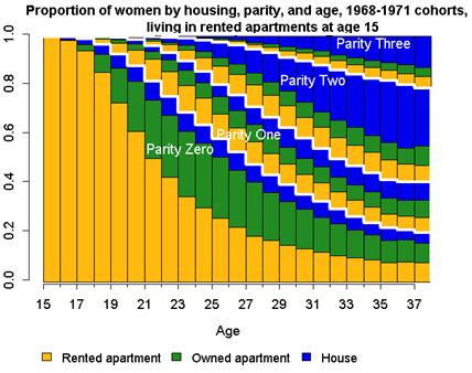 Appendix B2: Progression through housing and parity states over twenty years for women living in owner-occupied single-family homes at ages