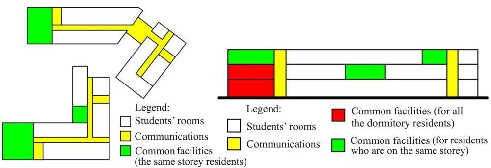 518 S. KRASIĆ, P. PEJIĆ, N. CEKIĆ, M. VELKOVIĆ 5.2. Space organization diagram In the presented student dormitory, there is a large number of common facilities intended for all the residents.