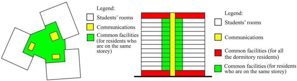 Architectonic Analysis of Common Space Organization in Contemporary Student Dormitories.