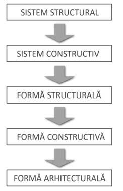 STRUCTURAL SYSTEM CONSTRUCTIVE SYSTEM STRUCTURAL FORM CONSTRUCTIVE FORM ARCHITECTURAL SHAPE Fig.2.
