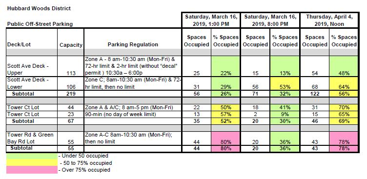 Upper Level 113 spaces o A permit required from 8:00 am to 10:30 pm (Monday through Friday) o From 10:30 am to 6:00 pm, two-hour parking limit o After 6:00 pm, no parking restrictions Off-Street