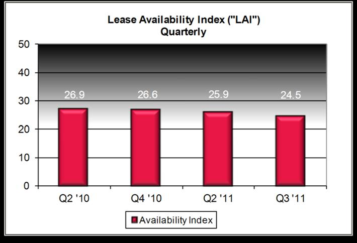 Lease Availability Index The Lease Availability Index continued its slow decline as a result of another quarter of positive absorption; it is the lowest level since when we began tracking this subset