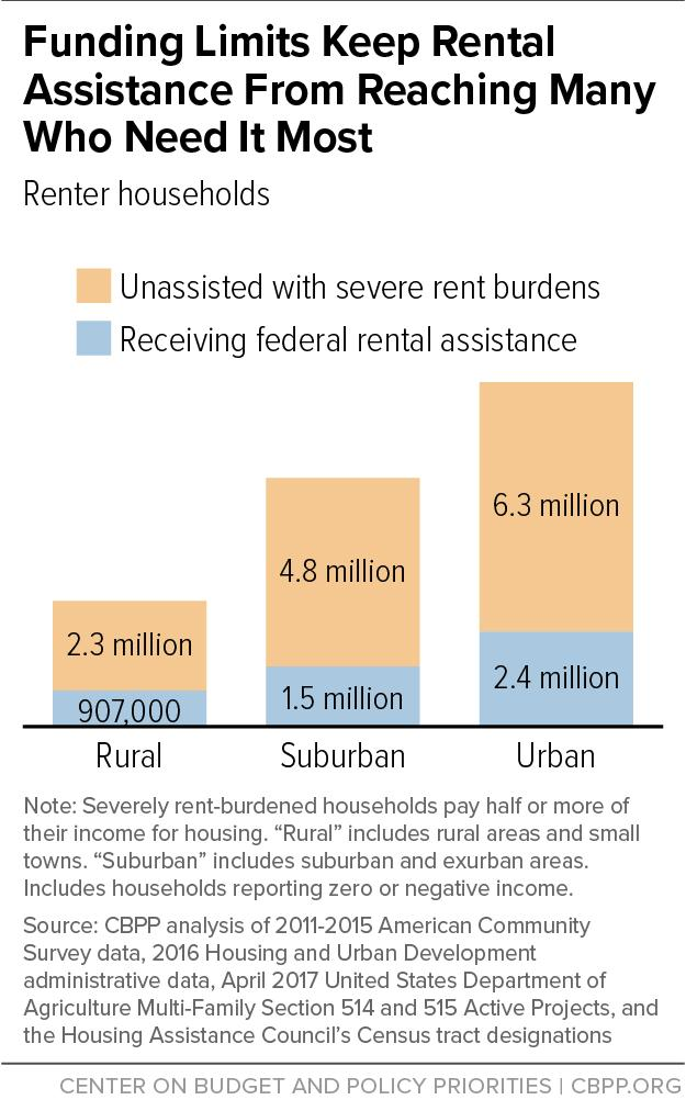 FIGURE 1 Federal Rental Programs Serve Different Types of Communities Proportionally Relative to Need Although there is huge unmet need for rental assistance across all communities, existing assisted